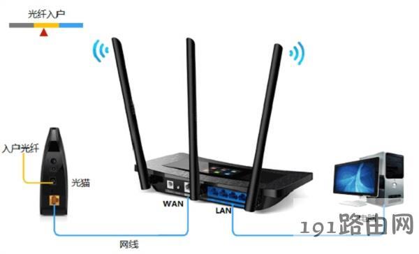 光纤上网时路由器安装