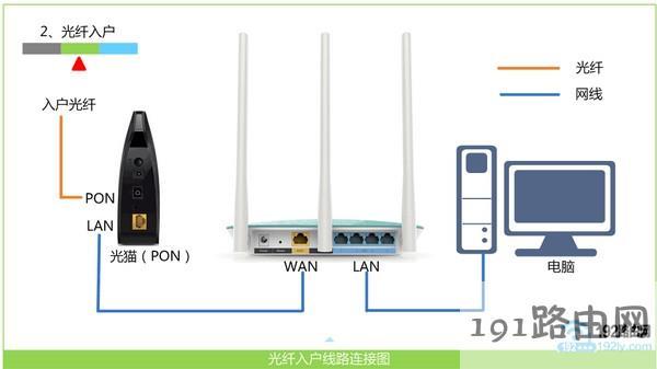 正确连接无线路由器