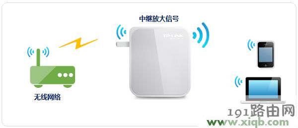 tplogin.cn主页新买的路由器设置好了却连接不上网