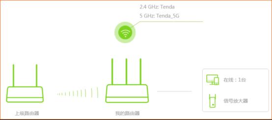 腾达路由器如何设置无线中继?