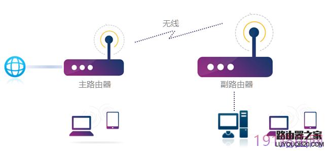 两个无线路由器如何实现无线桥接