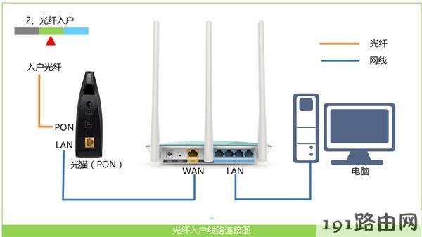 正确连接TL-WR845N路由器