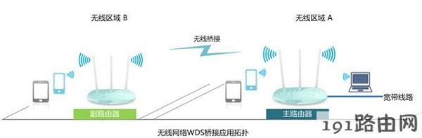 两个路由器无线连接方式图解
