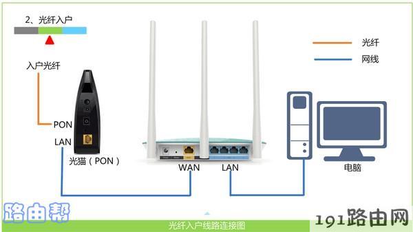 TP-Link路由器的正确连接方式