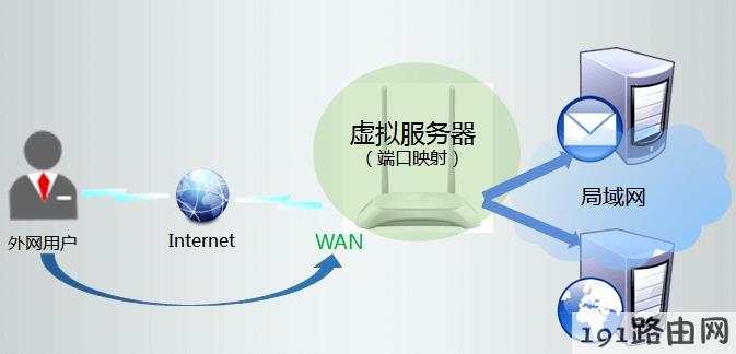 tp-link路由器设置:tplink云路由器如何映射服务器到外网
